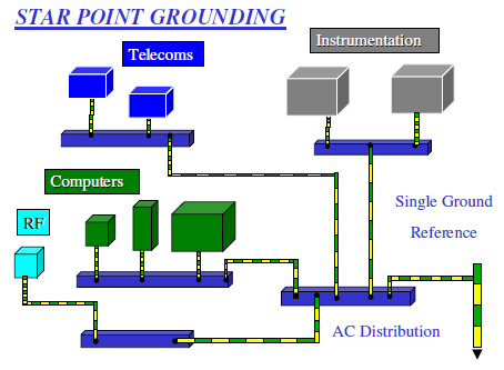 Grounding And Bonding: Best Practice: