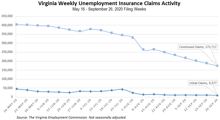 Latest initial unemployment claims drop to lowest levels since March