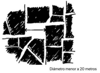 Diagrama de Christopher Alexander de Plazas