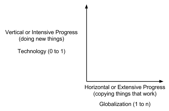 Peter Thiel Graph of Technology vs Globalization