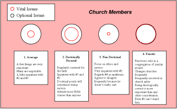Church member attitudes toward doctrine and diversity