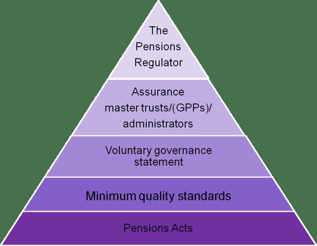 Governance triangle