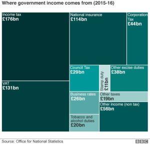 government-income