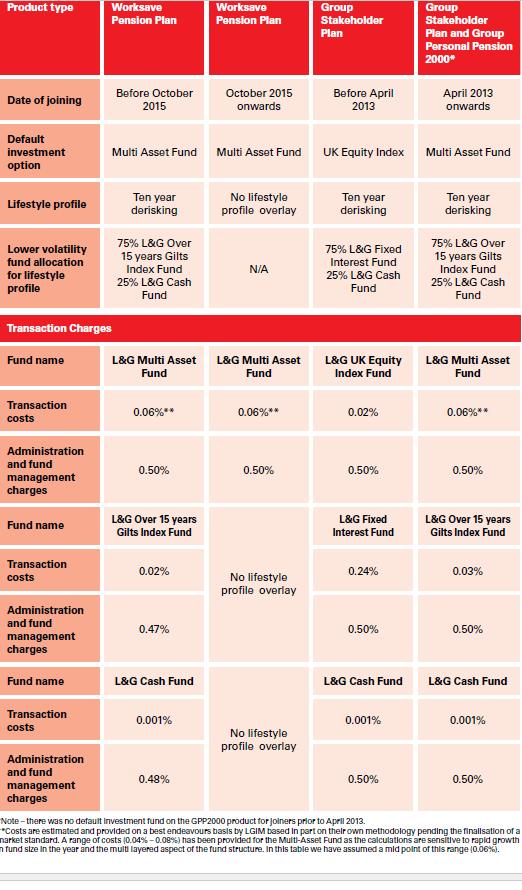 L&G Costs