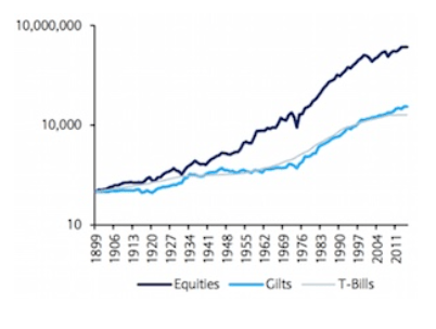 gilts v equities