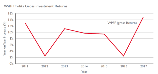 Pru fund return