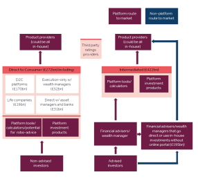 FCA platform model