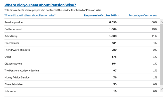 pensions wise dwp
