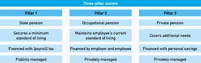 three pillars 2