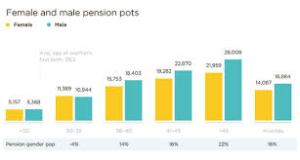 pension inequality