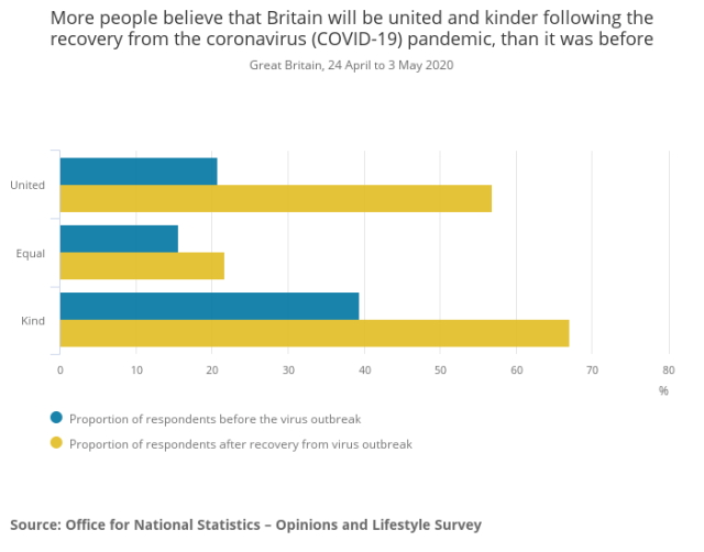 More people believe that Britain will be united and kinder following the recovery from the coronavirus (COVID-19) pandemic, than it was before