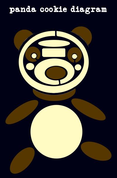 Panda cookie graphic, from heoyeahyum.com