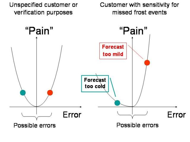 Figure 2: Cost or penalty functions for the general, all purpose situation when a missed even is as bad as a false alarm (left) and for the specific situation when the public or customers are more affected with a missed event than a false alarm.