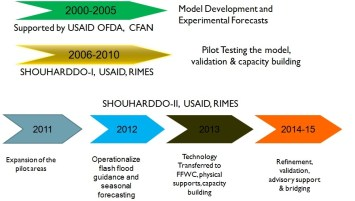 Figure 1: Evolving of long lead flood forecasting system in Bangladesh