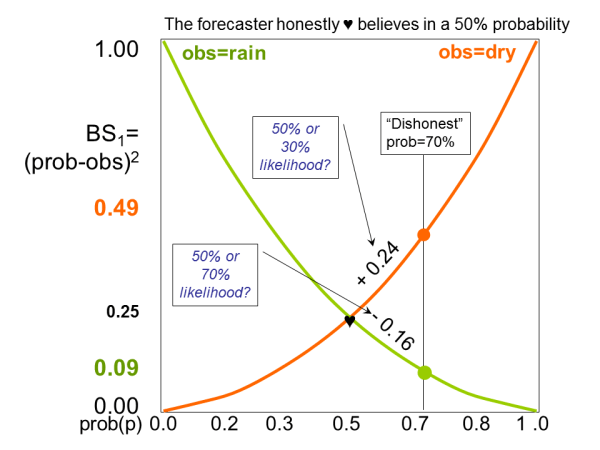 """Figure 3: The same as in figure 2, but now the """"dishonest"""" probability forecast is p=70%. If it doesn't rain the BS1 will worsen by +0.24 (to BS1=0.49), if it rain it will improve by -0.16 (to BS1=0.09). If 70% really had been the """"honest"""" probability the latter (rain) would be more likely than the former (no rain) and the expected BS1=0.21. But since the """"honest"""" probability is 50% both outcomes are equally likely and the average score will yield an expected BS1=0.29 and thus worsen your performance by +0.08."""