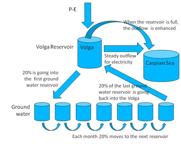 Fig. 2: Schematic of the model to parameterize the delay of the water in the Volga basin.
