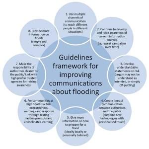 flood-comms-diagram