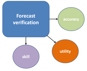forecast-verification