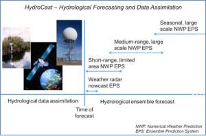 hydrocast-chart
