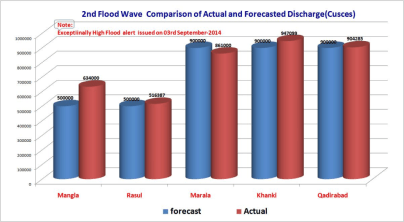 Figure 1: Forecasts accuracy for 2014 flood forecasts by PMD