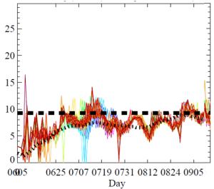 Figure 3: Discharge Forecasts Observed Q (black), 10-day Forecast (colors) in Ganges (a), Brahmaputra