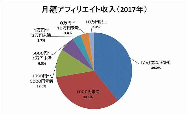 affiliate-income-2017