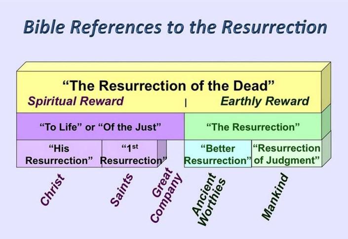 the resurrection chart