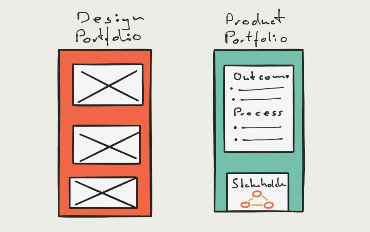 Do Product Managers need a Portfolio?