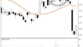 What Would Be The Strategies When Tweezers In Candlestick Chart