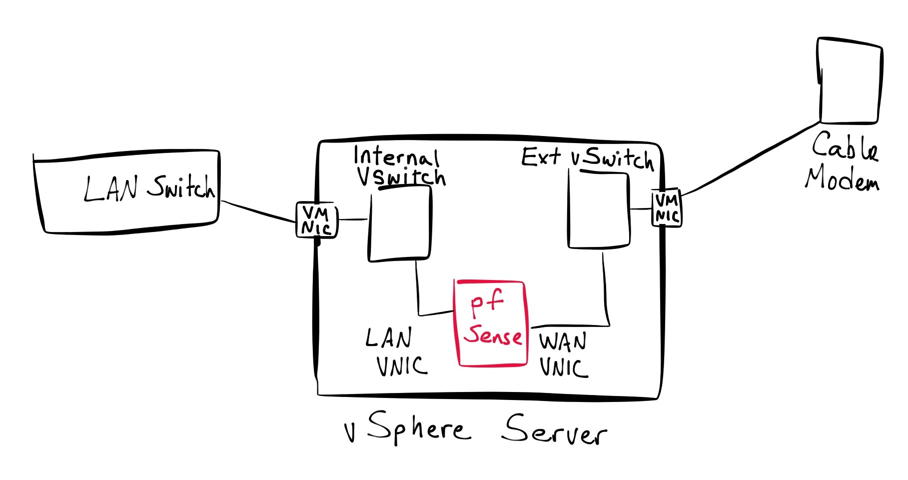 Migrating My Home Network To A Virtual Firewall Appliance