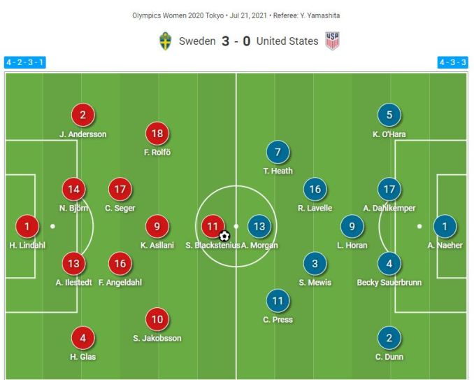 Sweden vs. the United States starting lineups.
