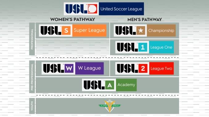 USL Hierarchy
