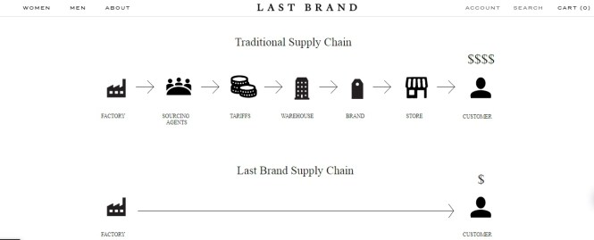 Last Brand Supply Chain