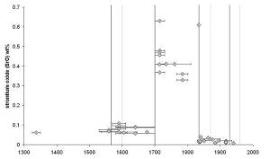 Changes in the concentration of strontium in historic window glass: results of phase 1. The horizontal axis shows the date of the samples and the vertical axis shows the concentration of strontium.