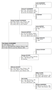 Family tree of Ruth N. Alexander (1907-1953). Click to enlarge.