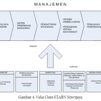 Value Chain Analysis Perguruan Tinggi Keagamaan Buddha Negeri