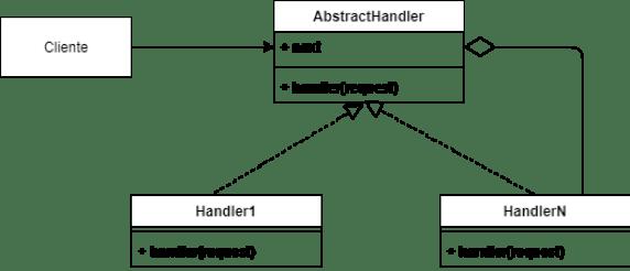 Diagrama de clases patrón chain of responsability