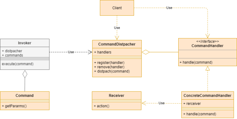 Diagrama de clases comand handler