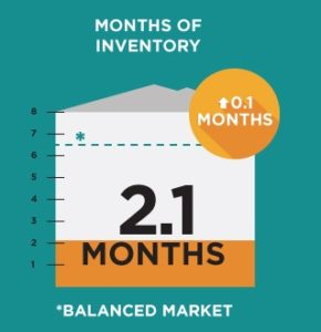 Inventory for February was 2.1 Months