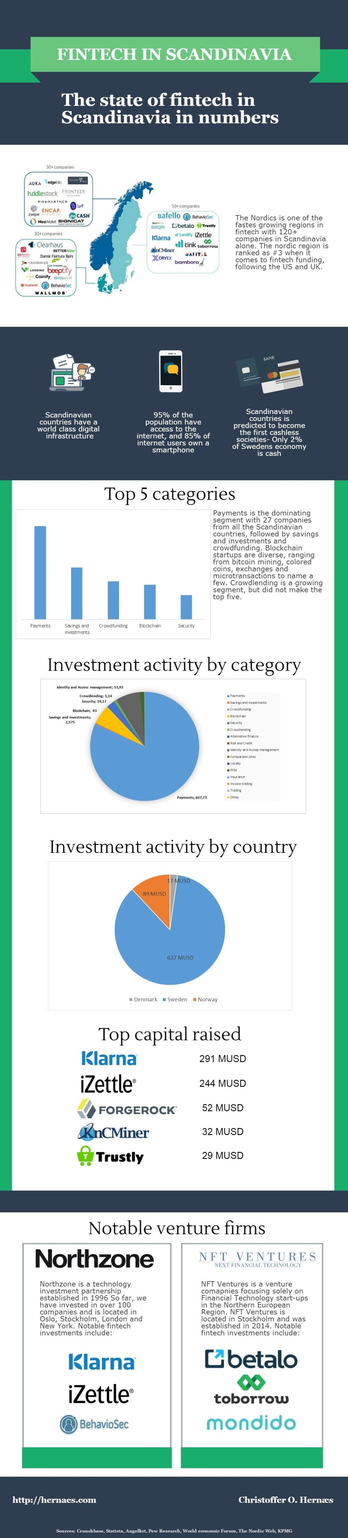 fintech-infographic