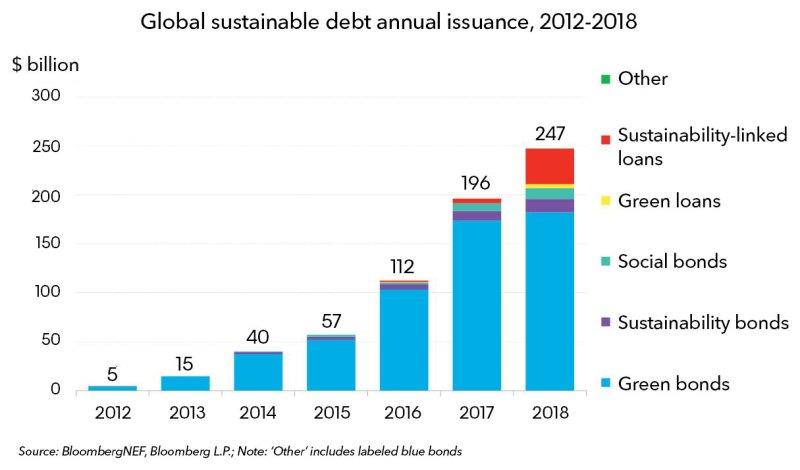 Sustainable-debt-market-press-release-2019