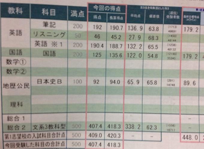 東進 第5回12月最終センター試験本番レベル模試