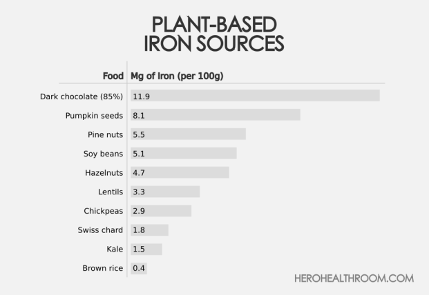 Plant Based Iron Sources