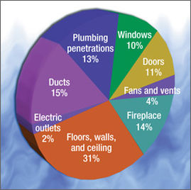 Pie Chart Home Inspections