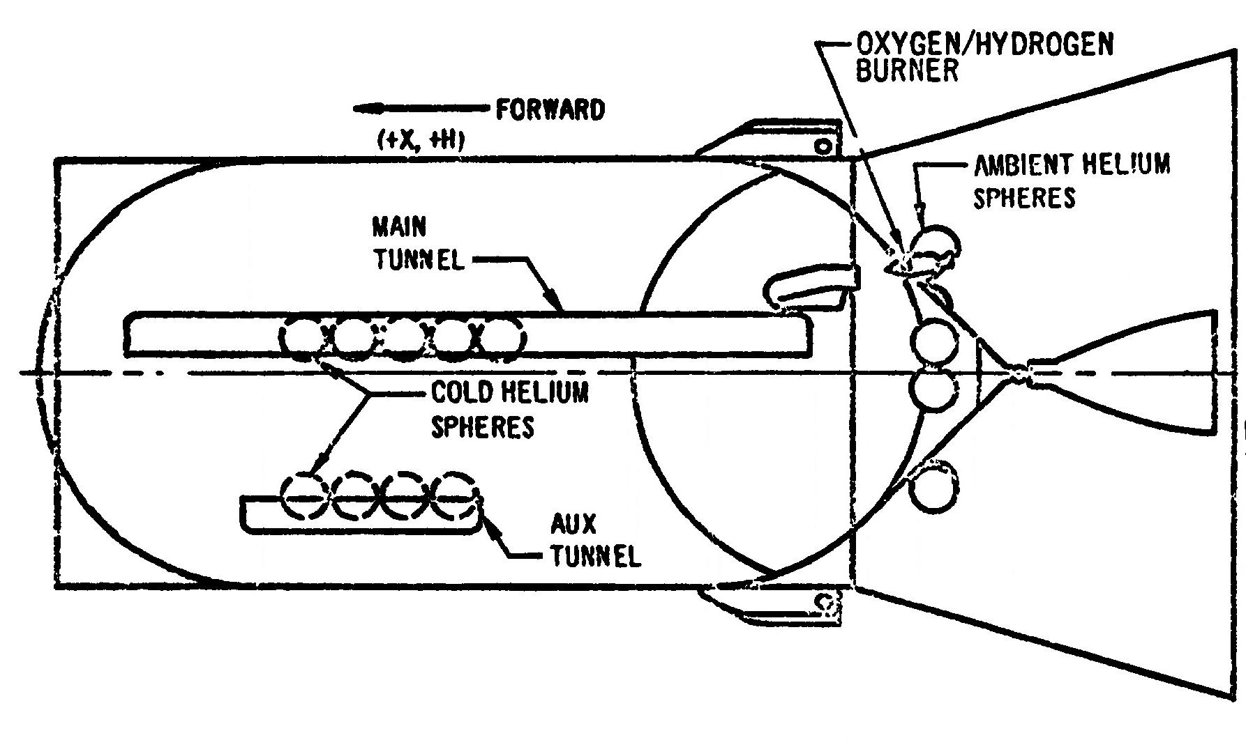 S Ivb Saturn V Propellant Tank Pressurization