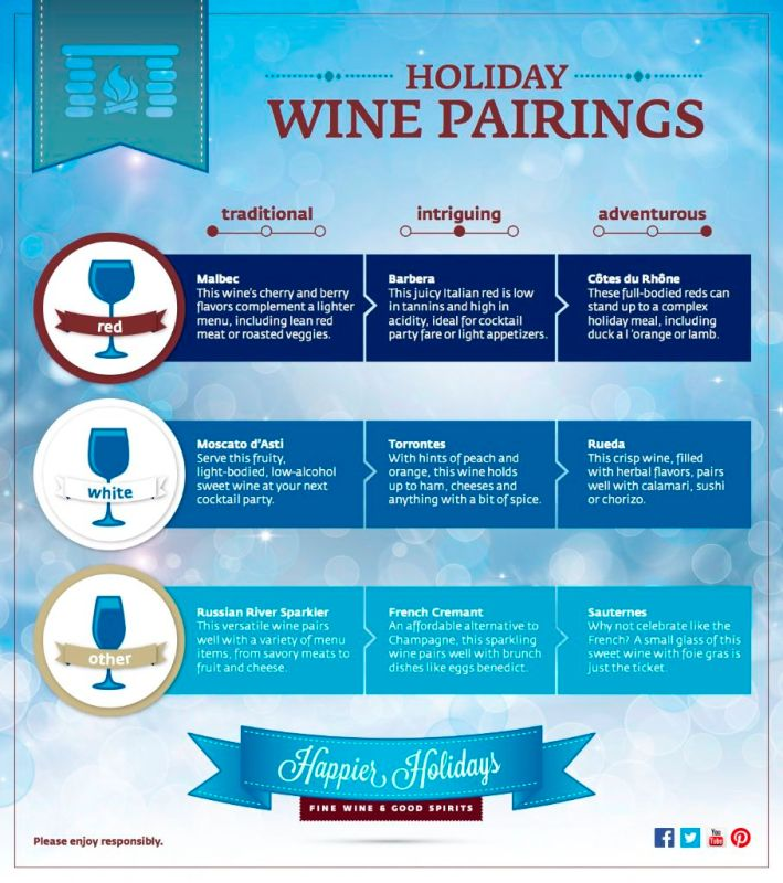 Holiday Wine Pairings via Fine Wine and Good Spirits
