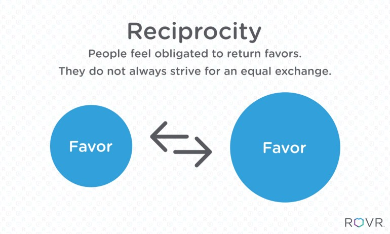 Using Reciprocity as Sales Strategies for Side Hustles