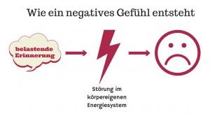 Energetische Psychologie