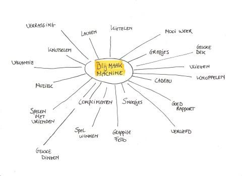 Brainstorm blijmaakmachine1