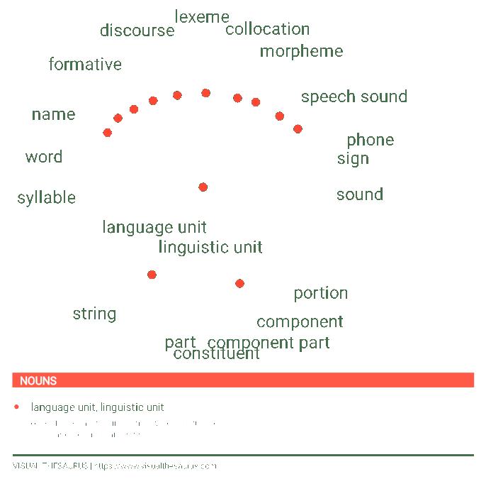 Visual Thesaurus Morpheme